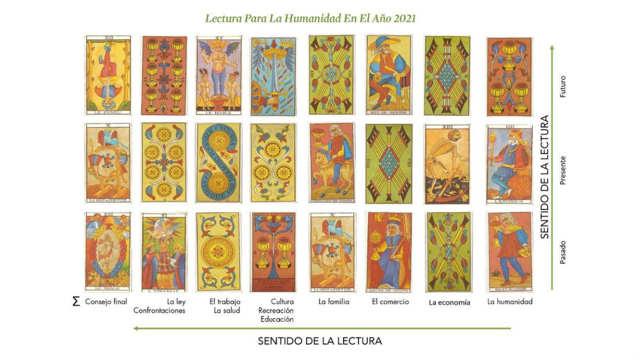Lectura del Tarot con 21 cartas